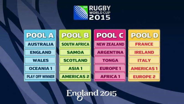 2015 Rugby World Cup Pools