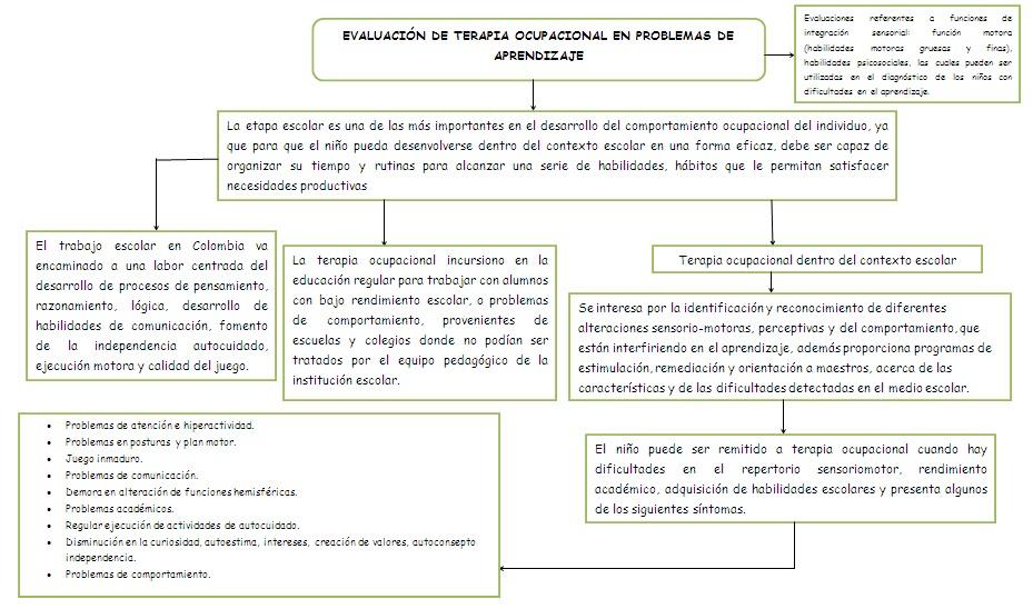 DEFICIT DE ATENCION: EVALUACION DE TERAPIA OCUPACIONAL EN PROBLEMAS ...