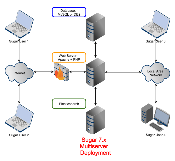 Angel U0026 39 S Blog  Sugarcrm Diagram  Multiple Server Deployment