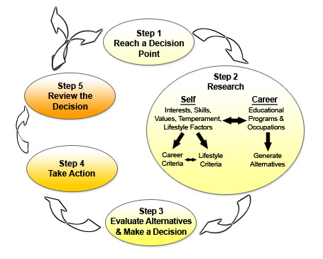 five step ethical desicion making process in nursing Ethical decision-making refers to the process of evaluating and choosing among  alternatives in a manner consistent with ethical principles.
