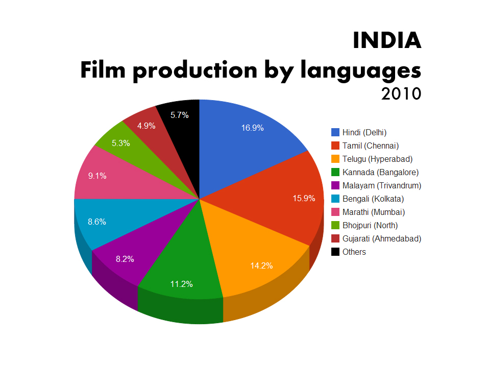 languages of india Indian languages: indian languages, languages spoken in the state of india, generally classified as belonging to the following families: indo-european (the indo.
