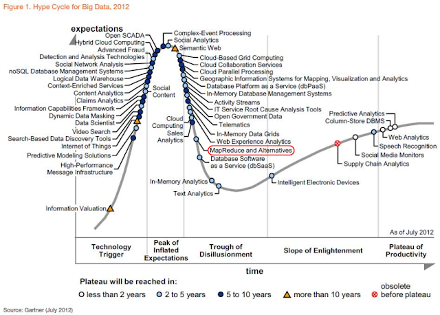 Gartner Hype Cycle - Big Data - 2012