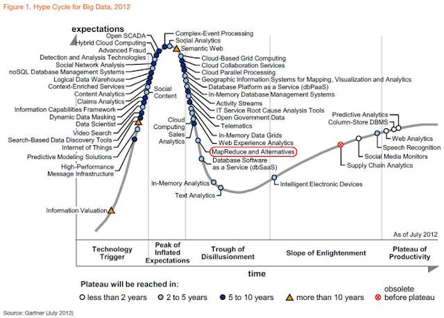 Gartner Hype Cycle - Big Data - 2012