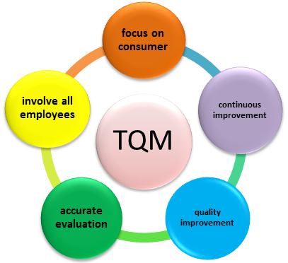 how samsung uses tqm to achieve efficiency Sony has configured its quality management system by defining quality management mechanisms across all processes, from product planning, development, design and manufacturing to sales and customer service this has included defining the roles, responsibilities and authority of those responsible for .