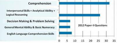 upsc Civil Services Questions System 2012