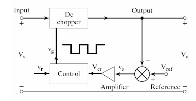 Power electronic converter: boost regulators