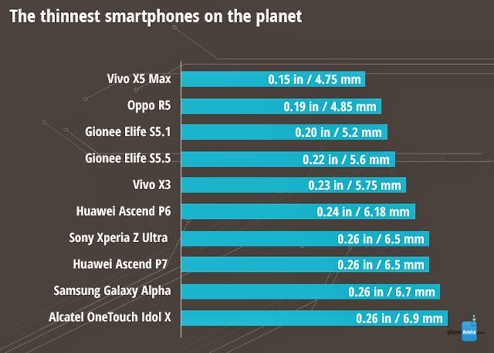 Rankings Smartphone Follow Each Criterion In 2014 8