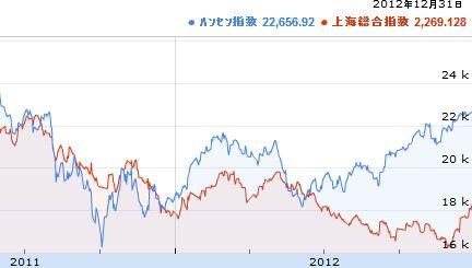 総合 指数 上海