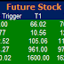Most active future and option calls ( Pre Market Tips ) for 10 Sept 2015