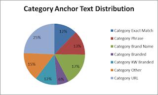 Cara Menciptakan Anchor Text Untuk Men-Support Seo