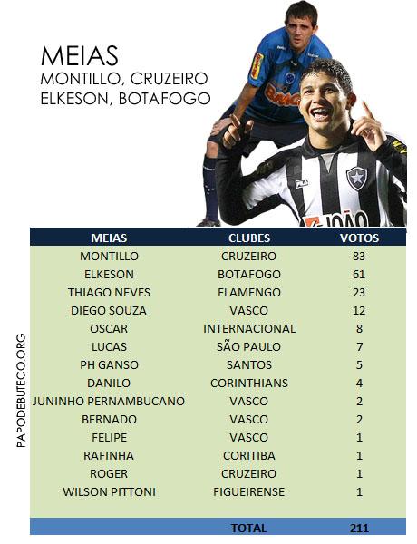 Resultado da enquete, DUPLA DE MEIAS da Seleção do Campeonato Brasileiro primeiro turno
