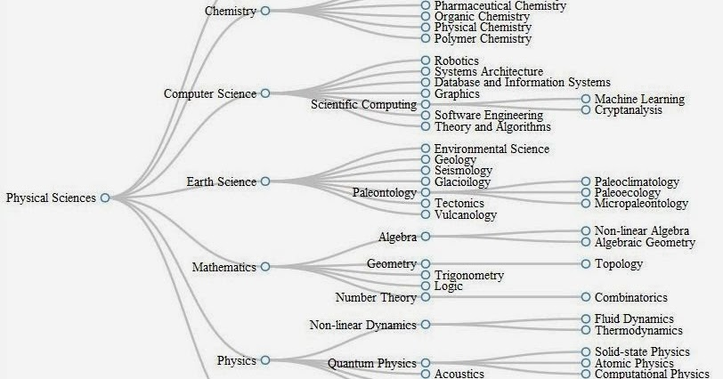 Hierarchical tree diagram with collapsible nodes infinite musings ccuart Images
