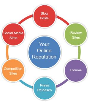 Your online reputatie