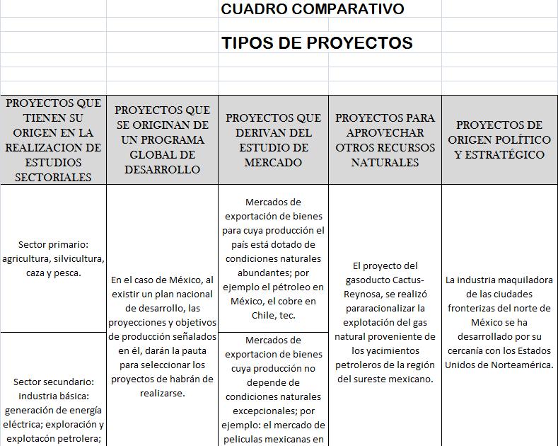 Proyectos de inversion cuadro comparativo tipos de proyecto for Proyecto de criadero de mojarras