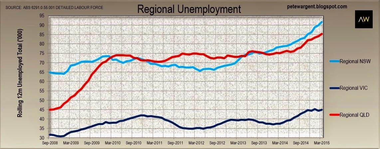 regional unmployment