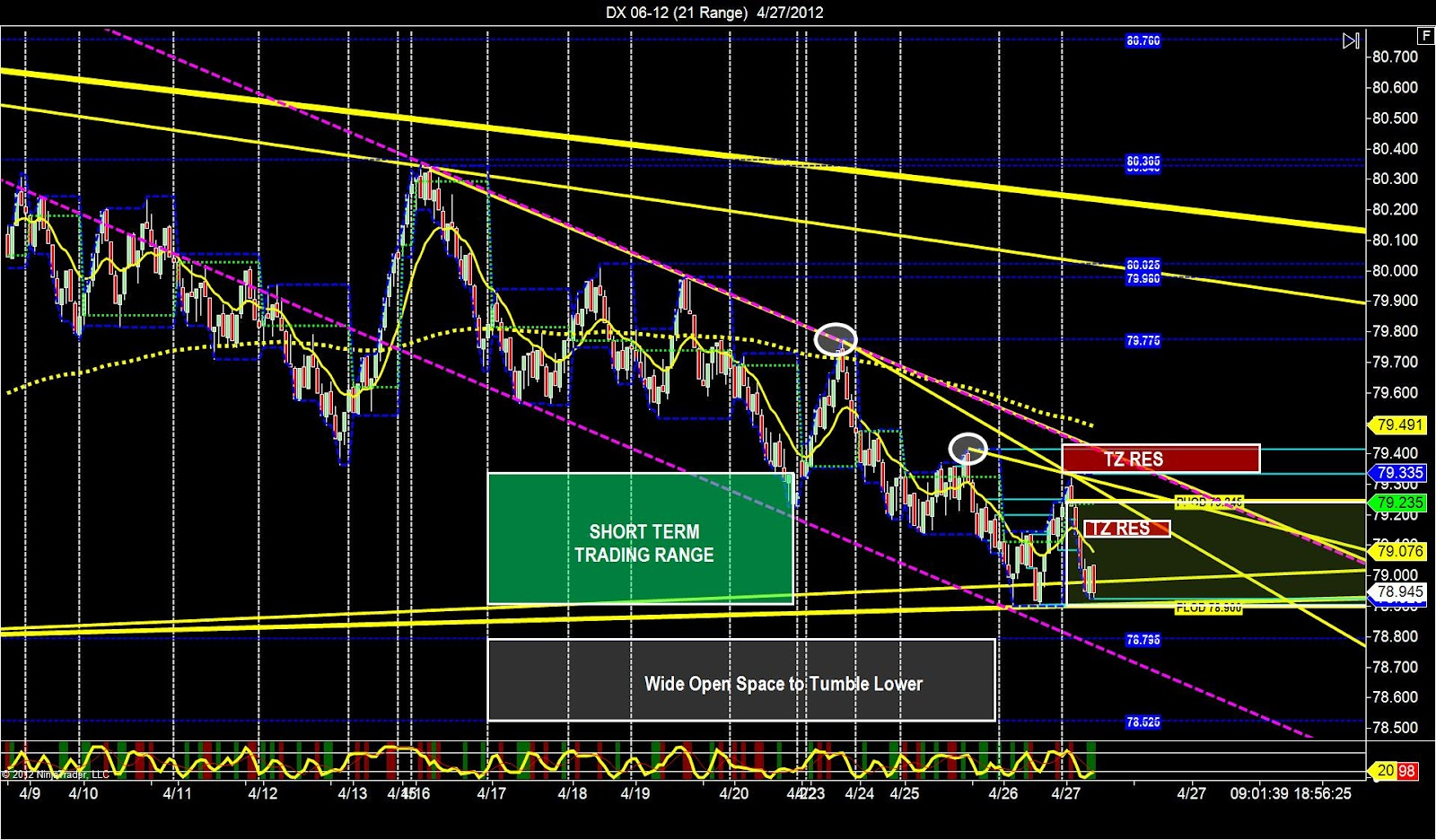 Dollar index trading strategy