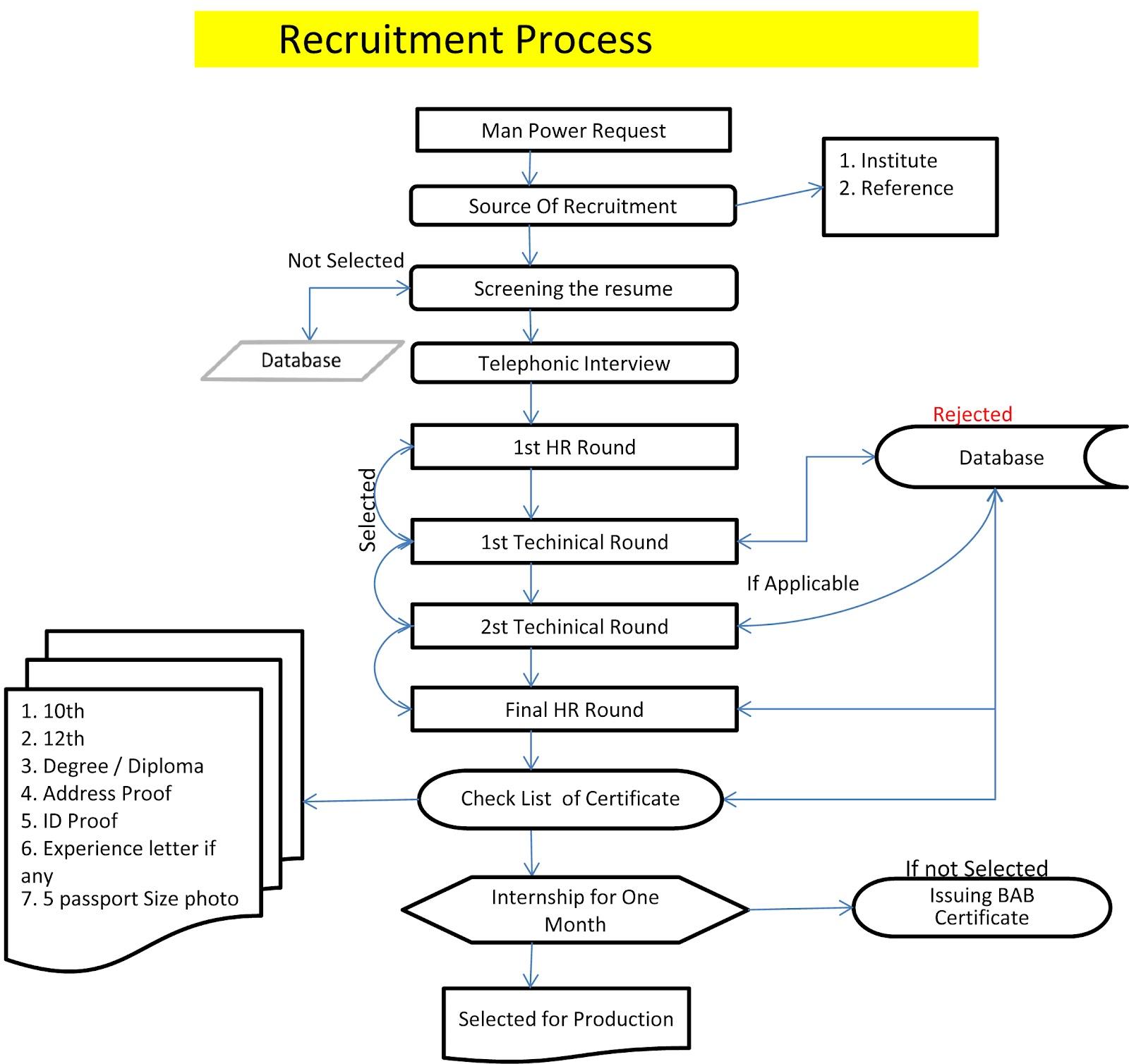 Process flow chart template ccuart Images
