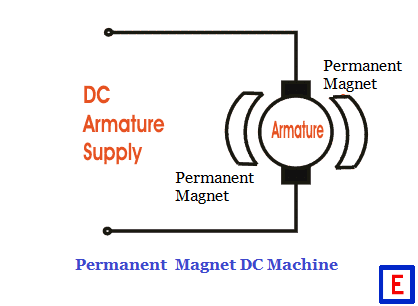 Showthread furthermore What Is The Importance Of Slip In A 3 Phase Induction Motor moreover A80l 0001 0273 Fanuc Transformer 25 Kva P 3162 furthermore Working Principle Of Elcb And Rcb in addition Types Of Dc Machines Dc Generators Dc Motors. on electrical coils and conductors