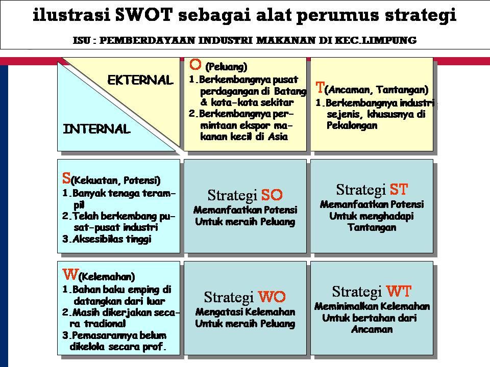 Ilustrasi SWOT Sebagai Alat Perumus Strategi