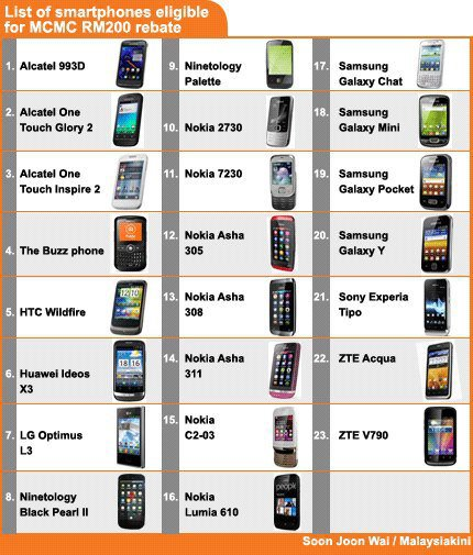 SKMM: Rebat RM200 bagi Pembelian Telefon Pintar untuk Golongan Belia