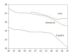38. Salarios y productividad en España, Alemania y USA, 1996-2007: España no necesita bajar los sal