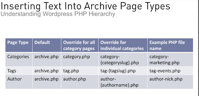 thêm nội dung bổ sung cho các page lưu trữ wordpress