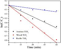 Characterization and performance study on visible active TiO2 polymorphs for solar application