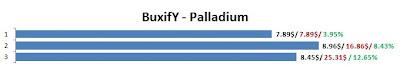 Gráfico BuxifY - PTCs em Prática