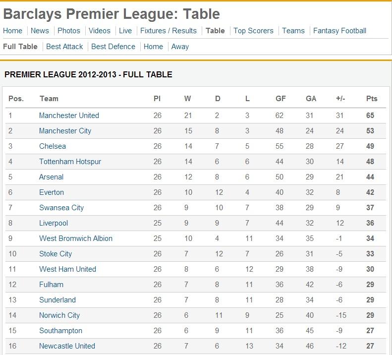 Supernova125 premier league winner betting odds for Premier league table 99