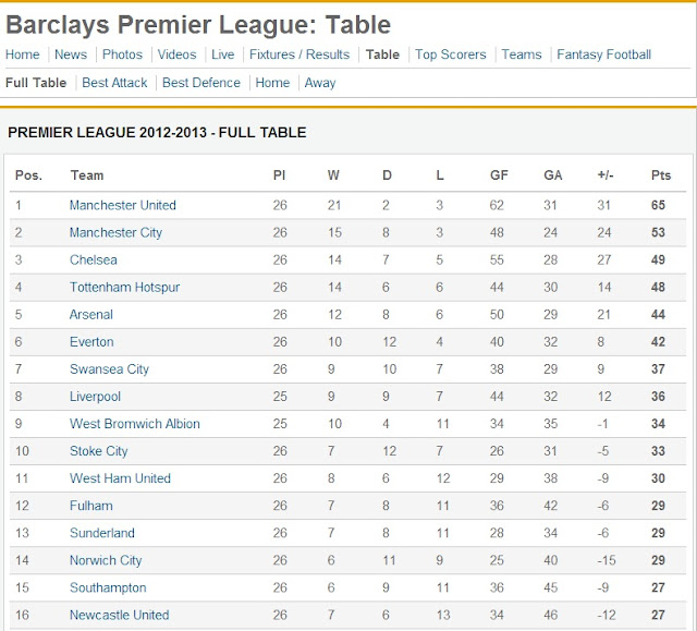 Supernova125 february 2013 for 1 league table