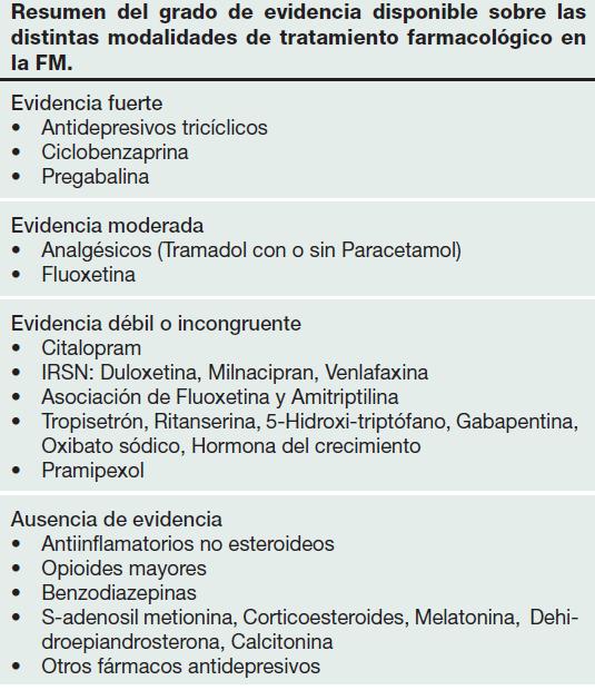 TRATAMIENTO  FARMACOLÓGICO DE LA FIBROMIALGIA