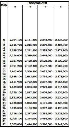 Info Remunerasi PNS