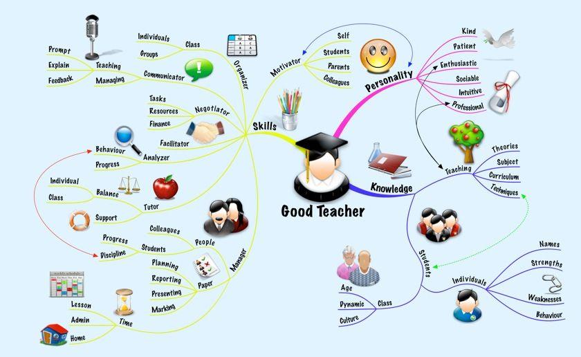 Τι κάνει έναν δάσκαλο καλό;