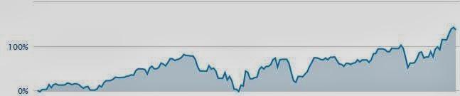 Unglaubliche Gewinne an der Börse