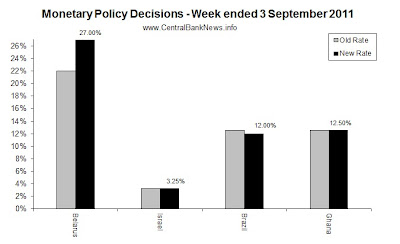 monetarypolicyrates-3Sep2011.jpg