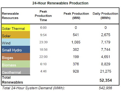 24-Hour Renewables Production