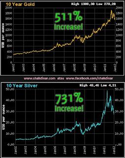 graf emas perak terkini