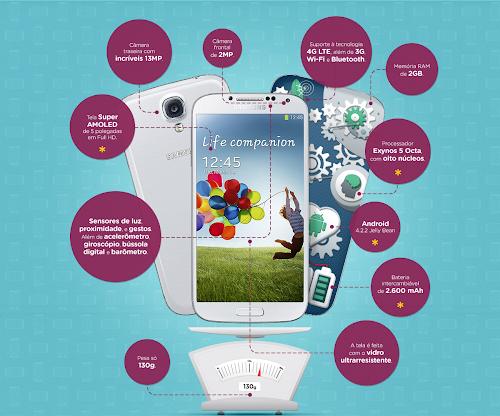 Infográfico Samsung Galaxy S4