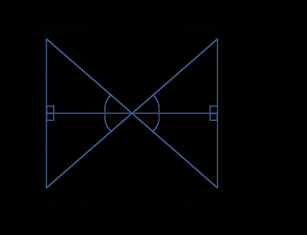 Trigonomoetri ala yuli perbandingan trigonometri sudut berelasi kita bisa memahami bahwa sudut sudut istimewa terletak pada kuadran i untuk menentukan nilai perbandingan trigonometri di kuadran ii ii ccuart Images