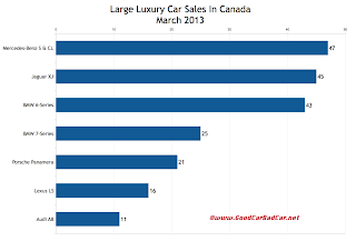 Canada large luxury car sales chart March 2013