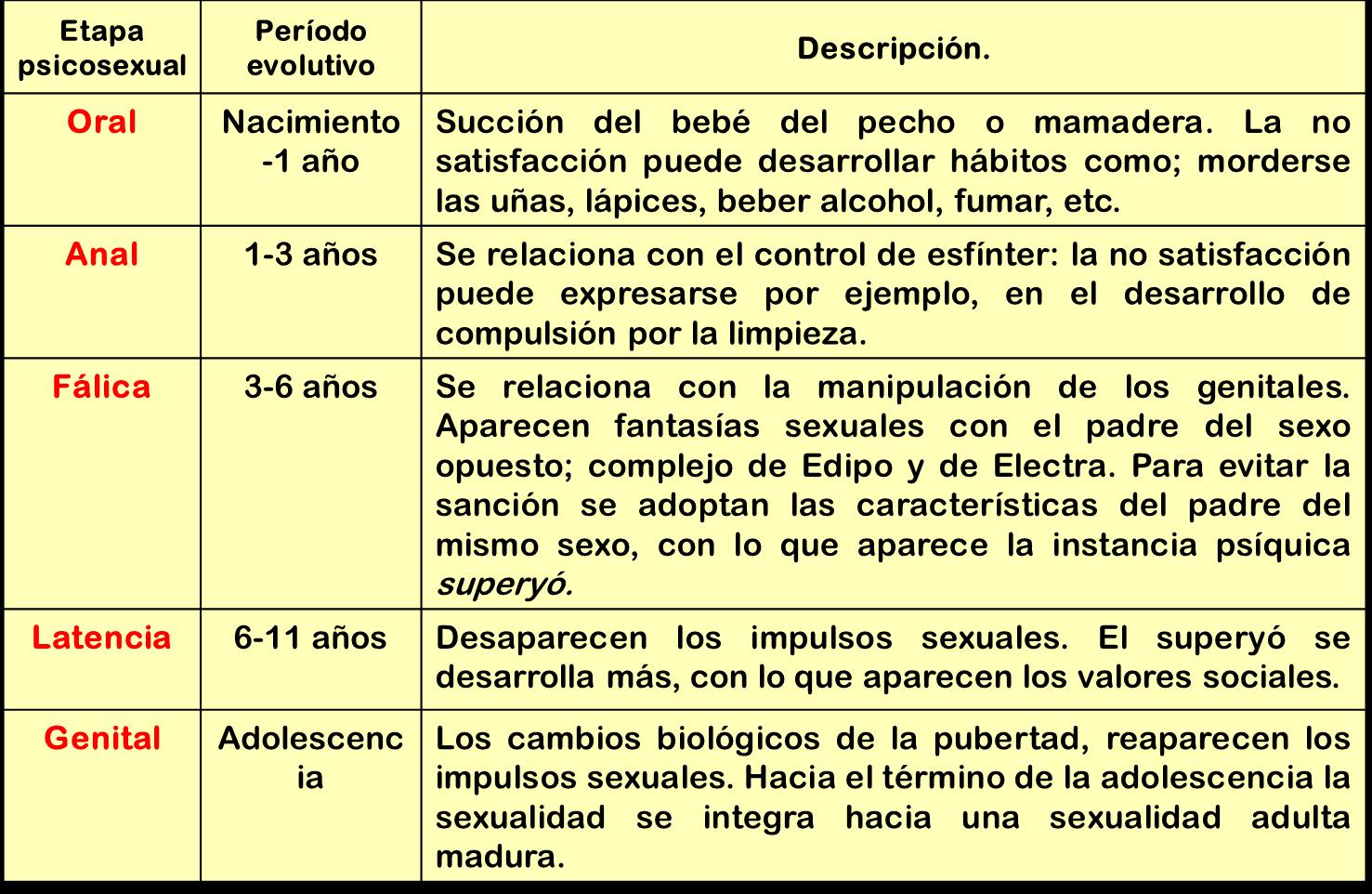 desarrollo sexual de Etapas