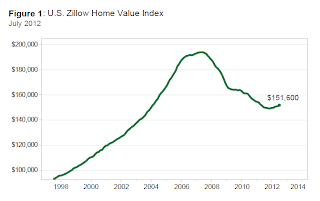 Zillow House Price Index