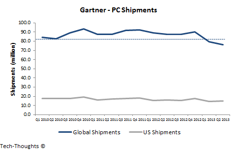 Gartner - PC Shipments - Q2 2013