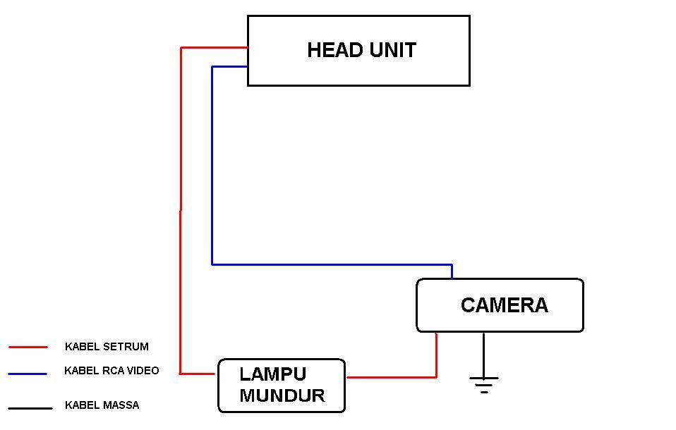 Cara memasang kamera mundur catatan kerja saya yang menjadi penentu aktifnya kamera dan head unit untuk menampilkan gambar belakang adalah lampu mundur asfbconference2016 Gallery