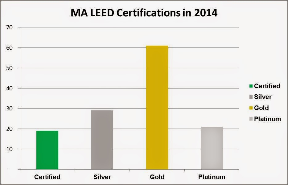2014 leed certification in review usgbc massachusetts for Platinum leed certification