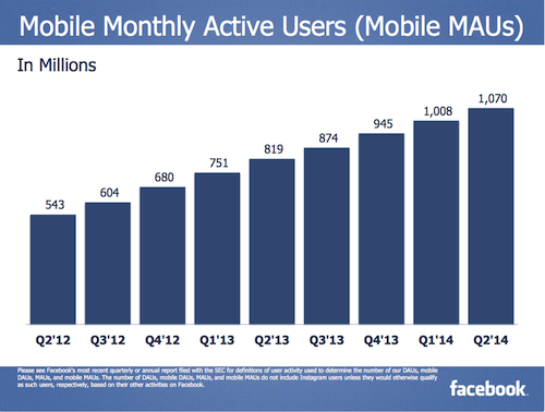 trends progression, Facebook growth, second quarter of Facebook, social media,