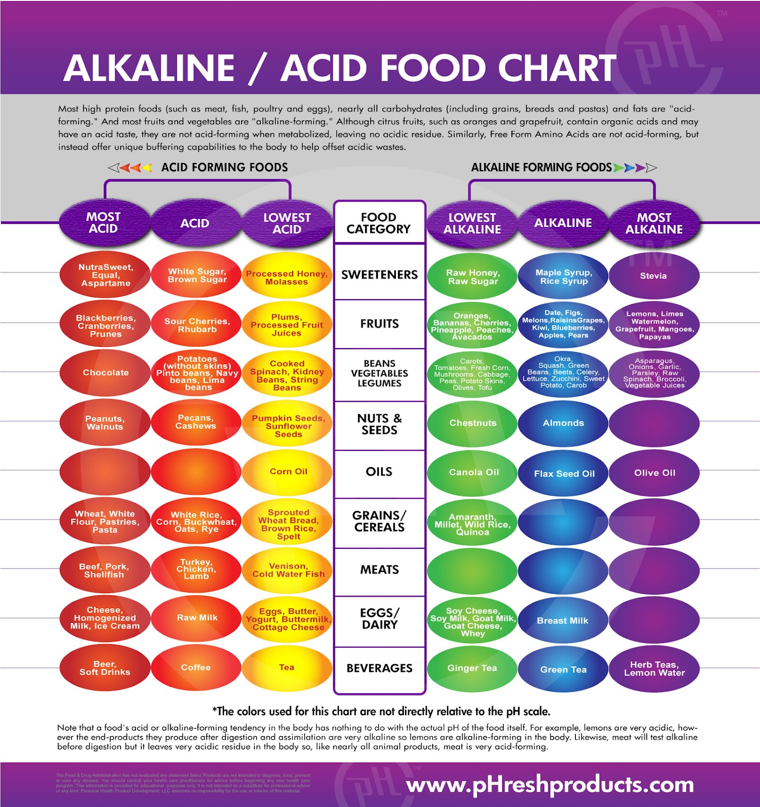 Juicy image throughout acid alkaline food chart printable