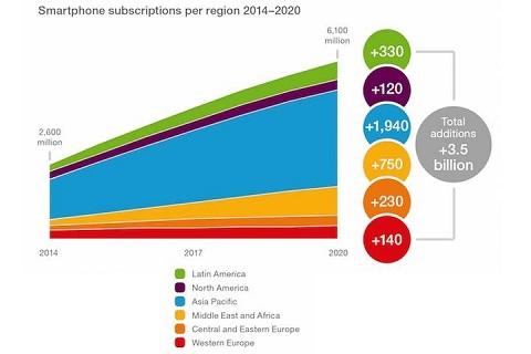 Grafik Jumlah Pengguna Smartphone Mencapai 6,1 Milyar