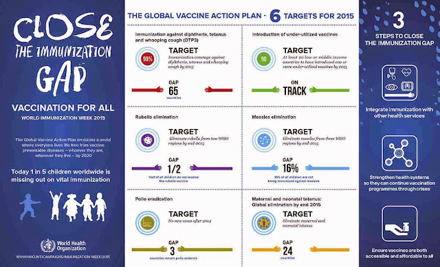 World Immunization Week 2015: Close the Immunization Gap