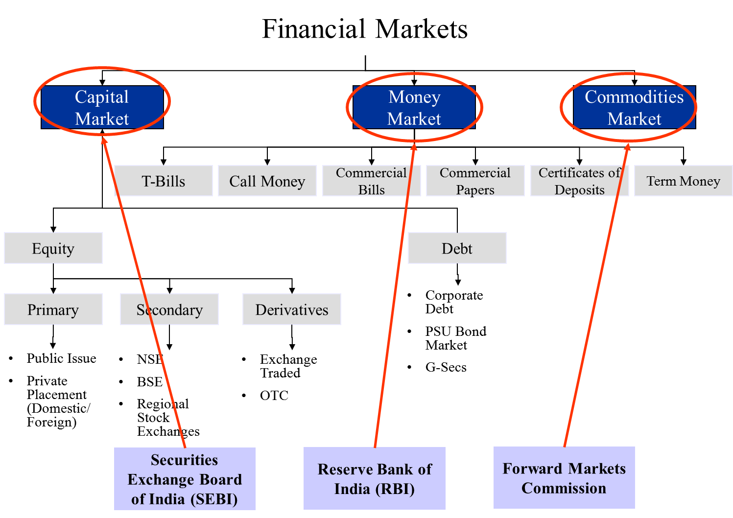 functions of capital market The importance of capital market in capital markets components and function the capital market is vital in the contemporary economy in order to be.